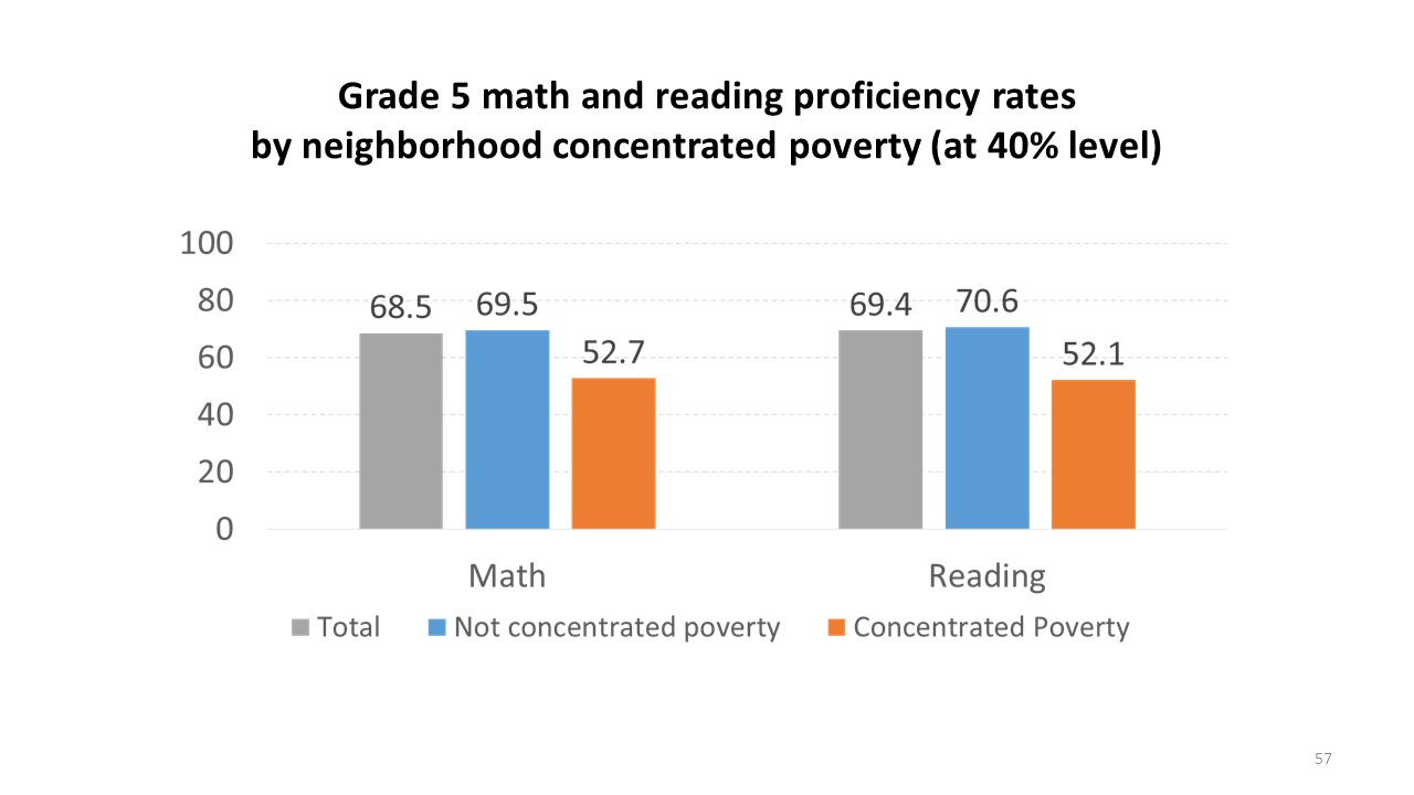 Grade 5 math and reading proficiency rates by neighborhood concentrated poverty (at 40% level)