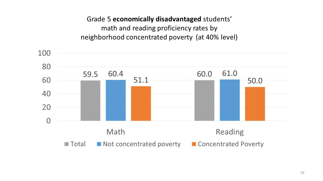Grade 5 economically disadvantaged students' math and reading proficiency rates by neighborhood concentrated poverty (at 40% level)