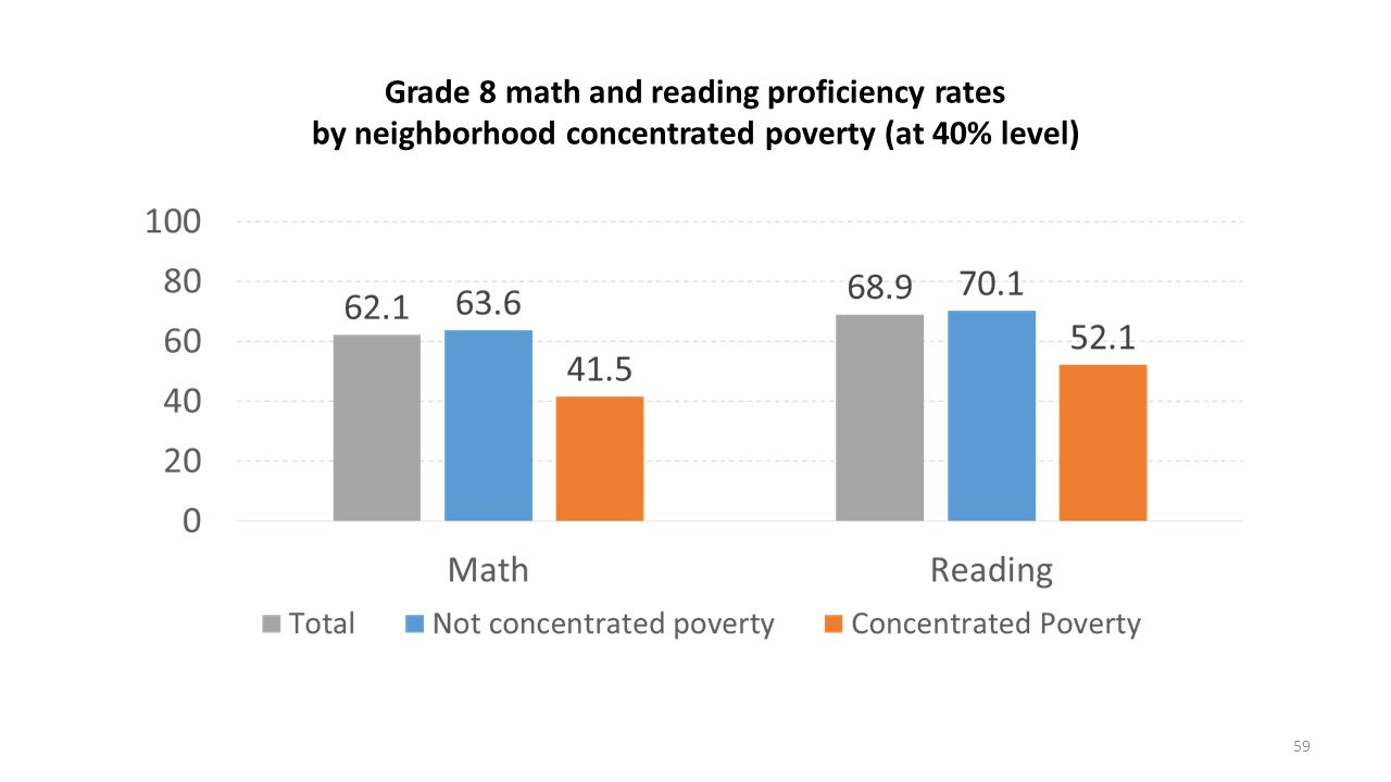Grade 8 math and reading proficiency rates by neighborhood concentrated poverty (at 40% level)