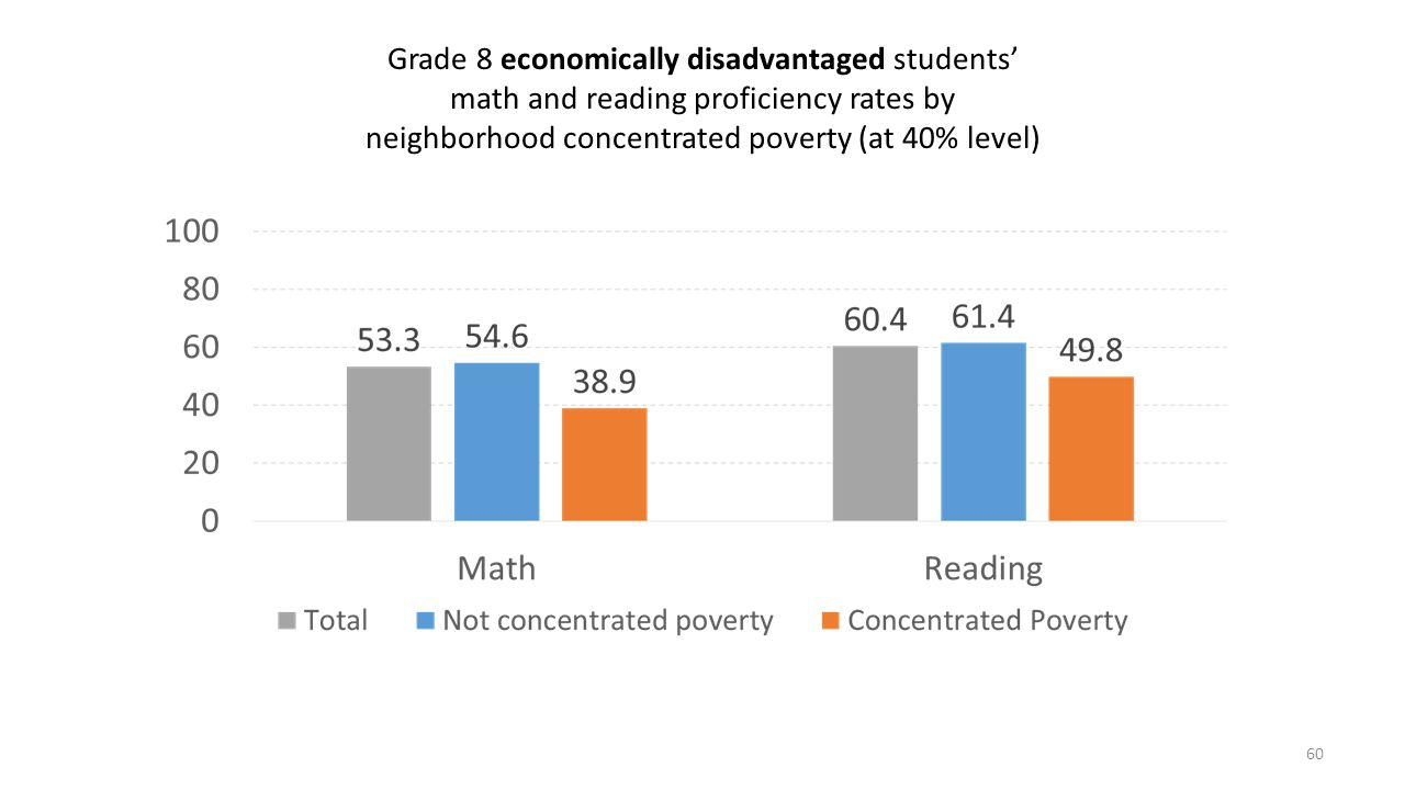 Grade 8 economically disadvantaged students' math and reading proficiency rates by neighborhood concentrated poverty (at 40% level)