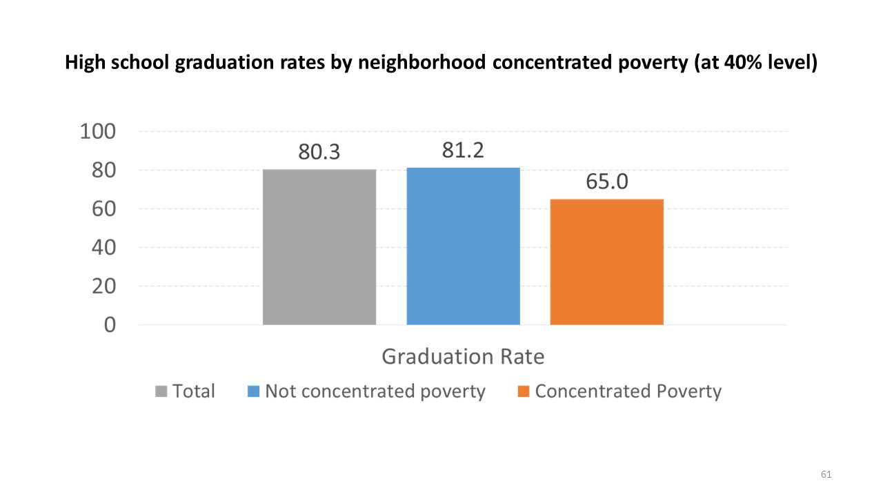 High school graduation rates by neighborhood concentrated poverty (at 40% level)