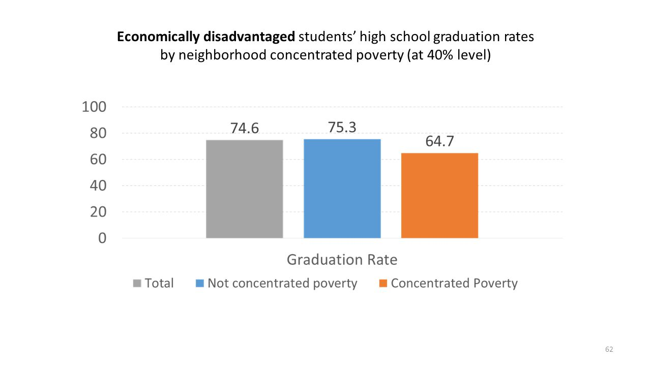 Economically disadvantaged students' high school graduation rates by neighborhood concentrated poverty (at 40% level)