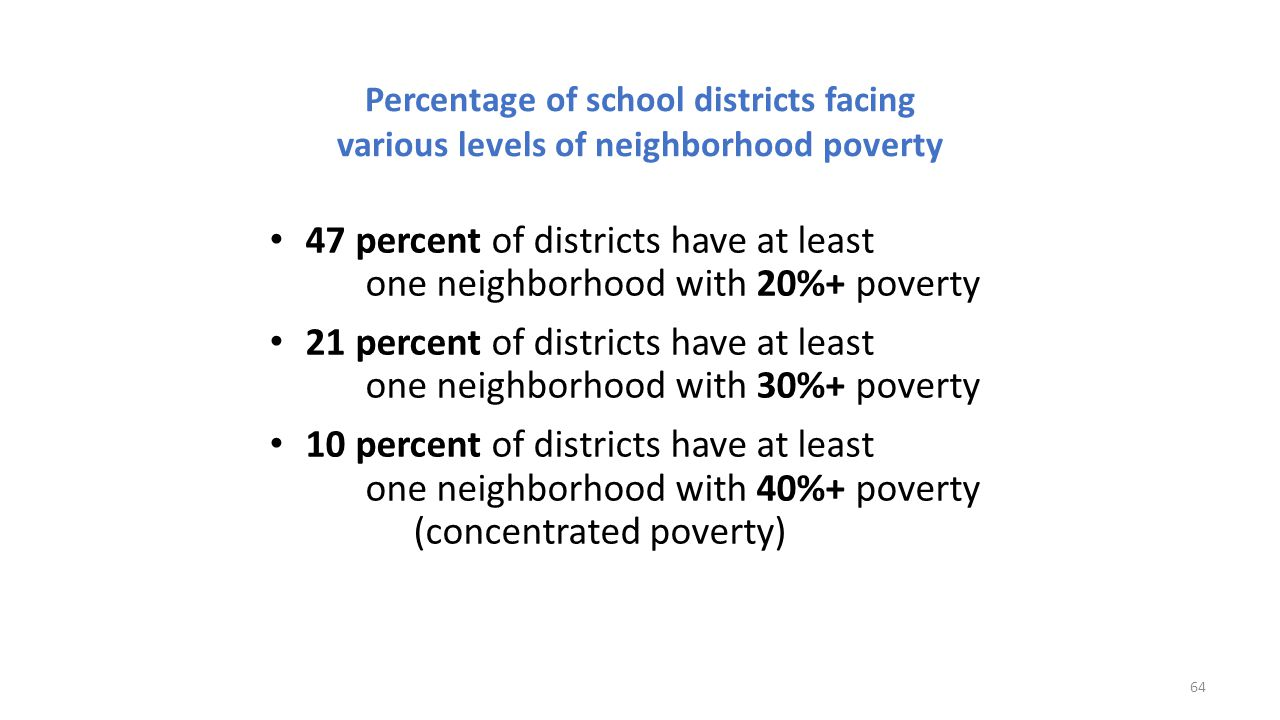 Percentage of school districts facing various levels of neighborhood poverty
