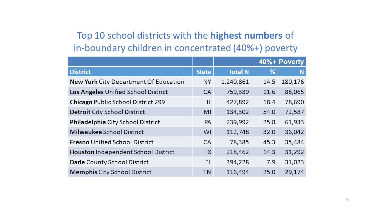 Top 10 school districts with the highest numbers of in-boundary children in concentrated (40%+) poverty