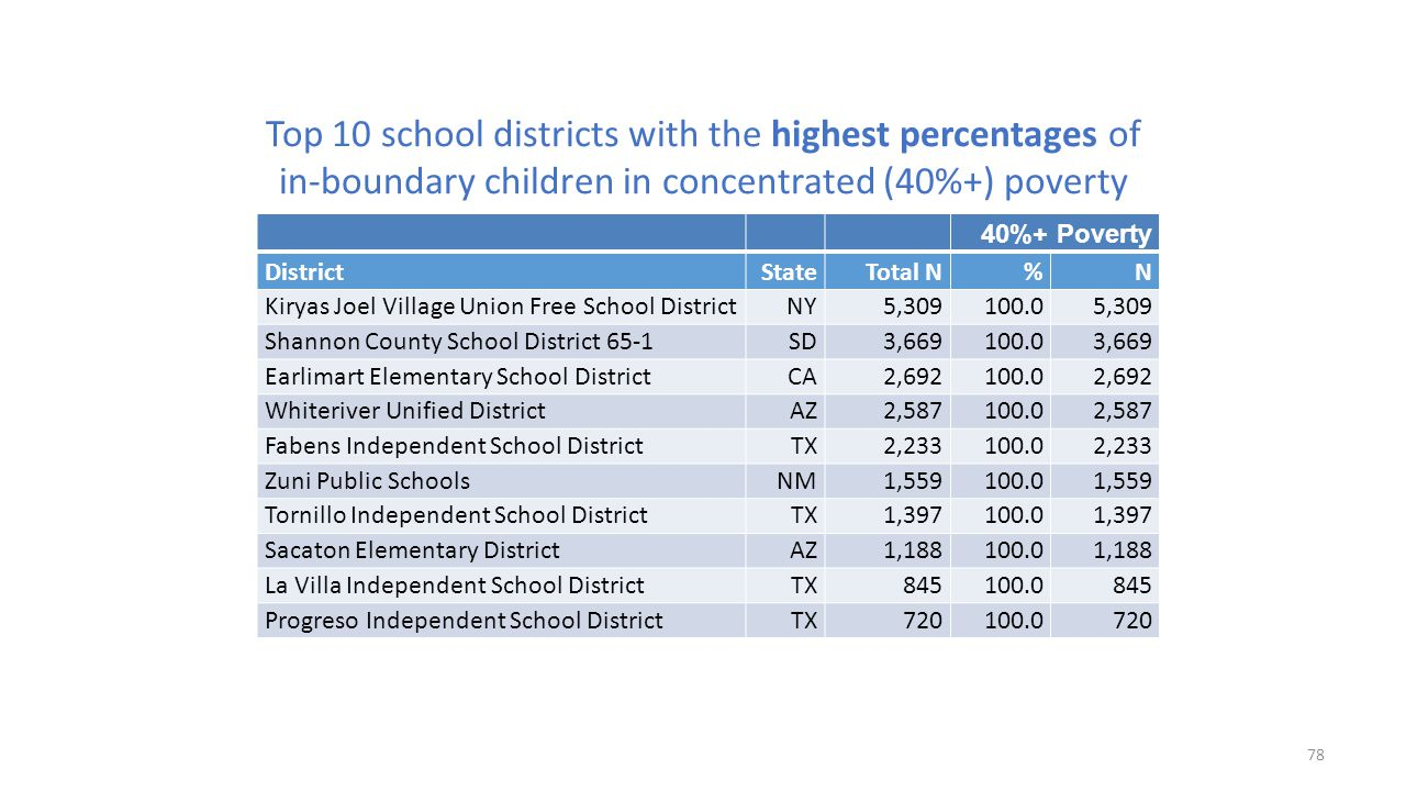 Top 10 school districts with the highest percentages of in-boundary children in concentrated (40%+) poverty