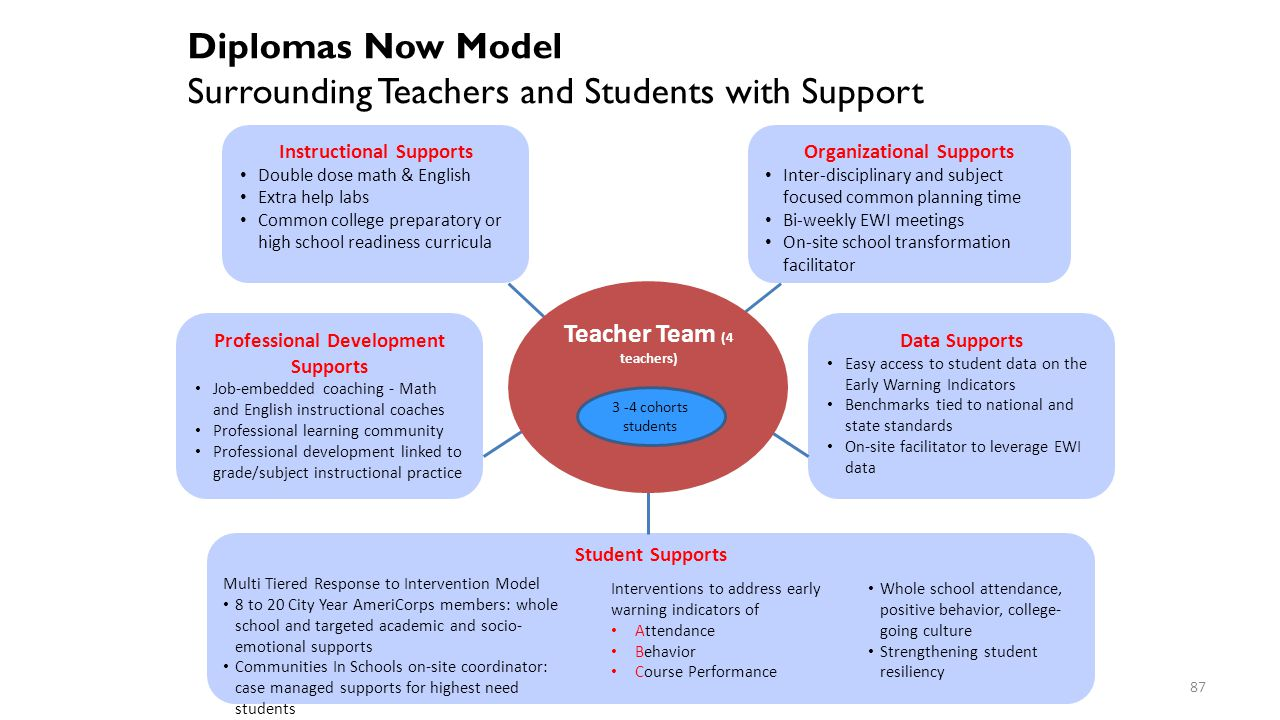 Surrounding Teachers and Students with Support