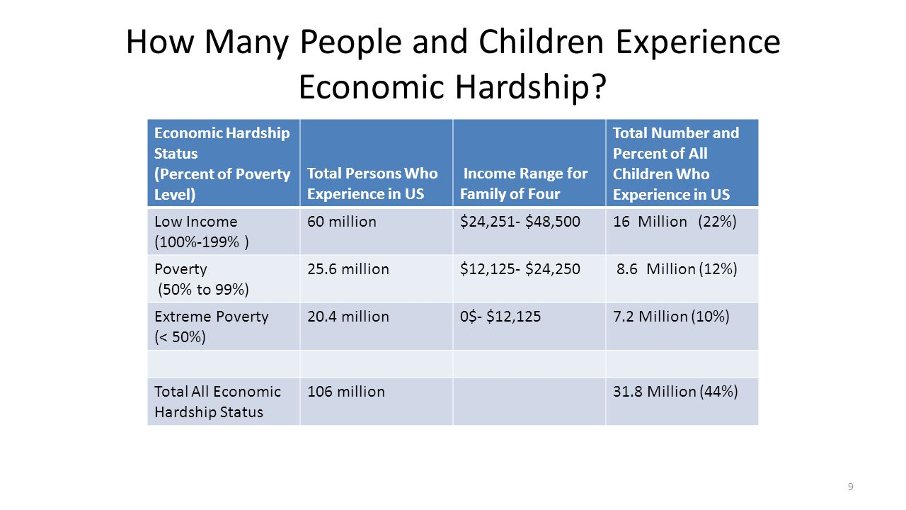 How Many People and Children Experience Economic Hardship
