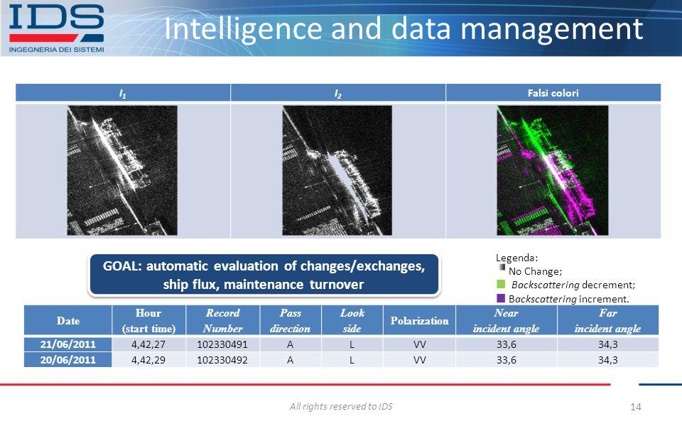 Intelligence and data management