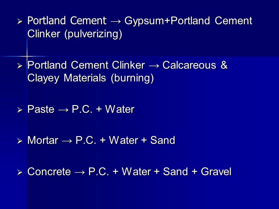 Portland Cement → Gypsum+Portland Cement Clinker (pulverizing)