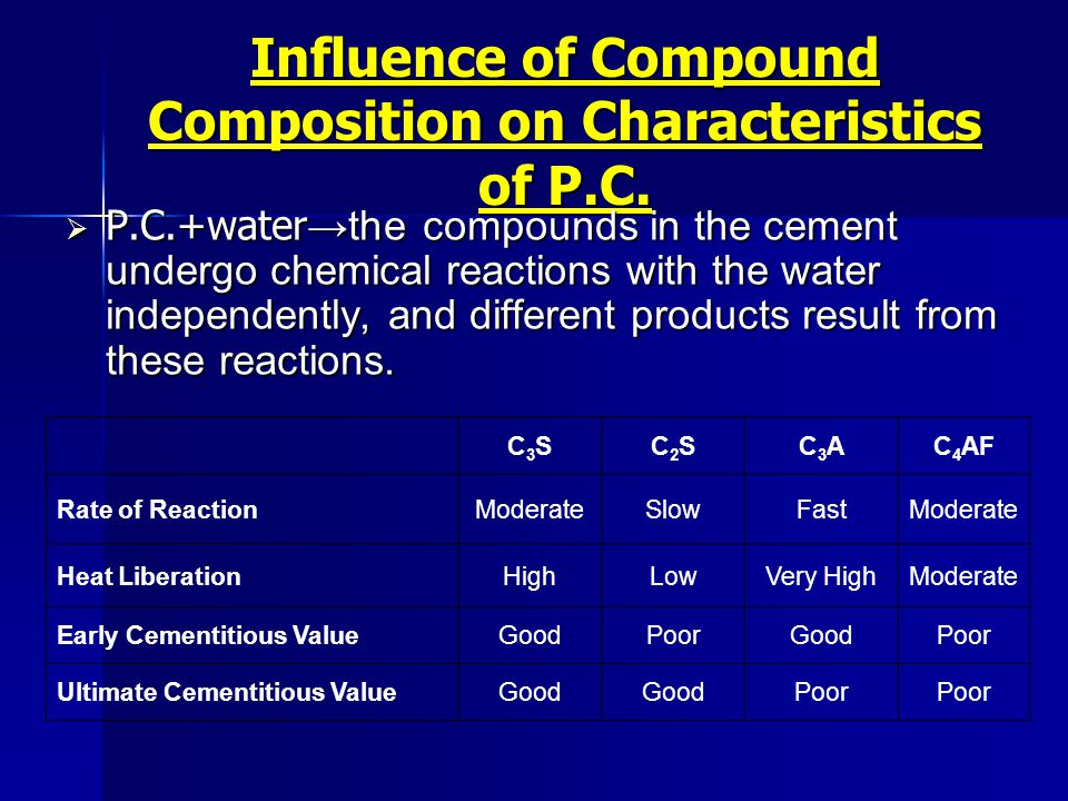 Influence of Compound Composition on Characteristics of P.C.