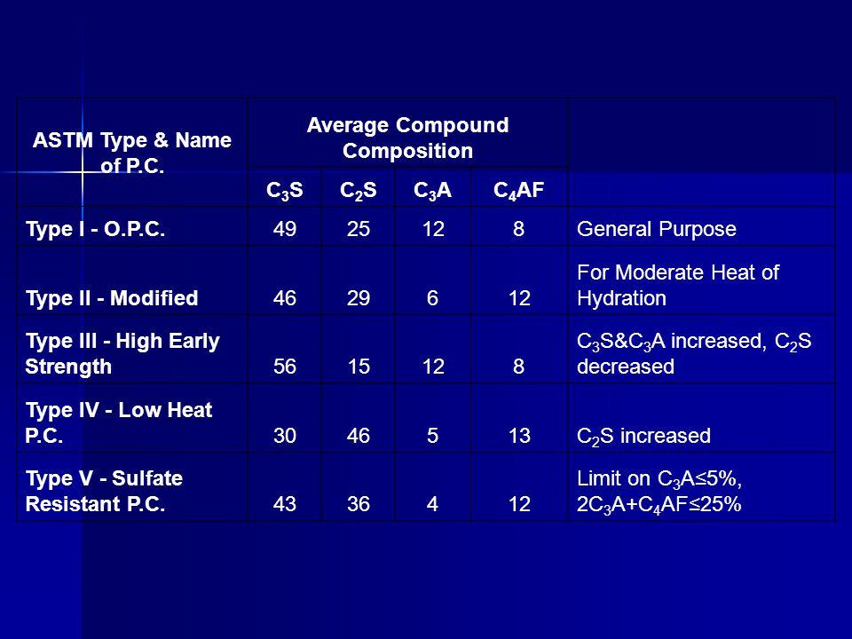Average Compound Composition