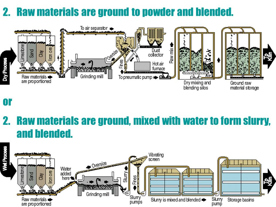 Raw materials are ground to powder and blended.