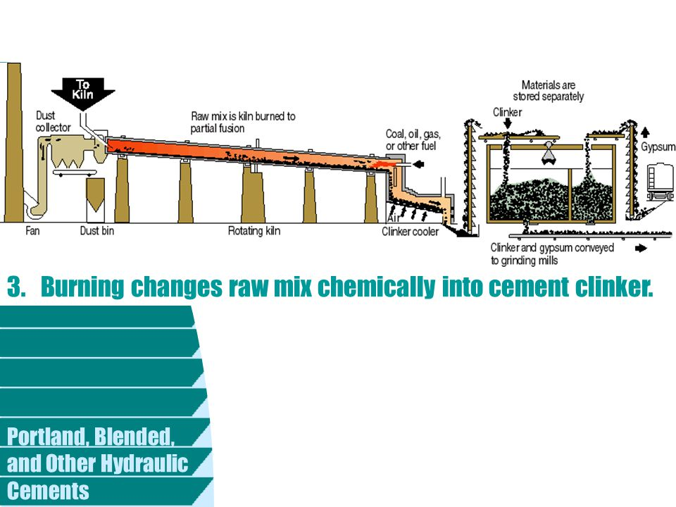 3. Burning changes raw mix chemically into cement clinker.