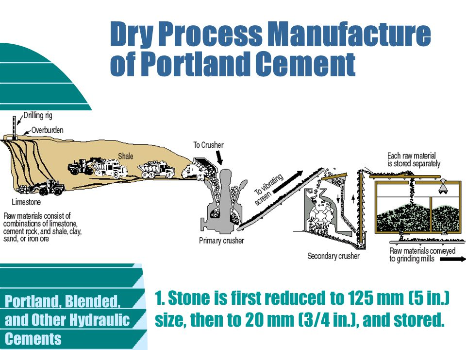 Dry Process Manufacture of Portland Cement