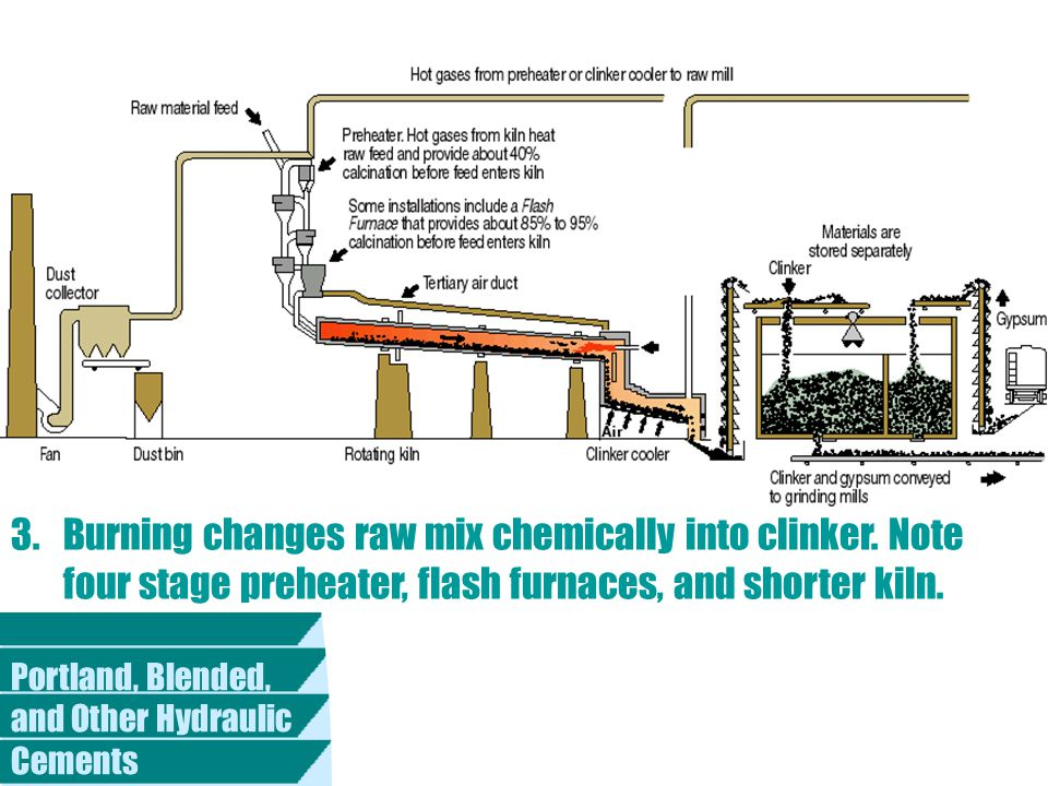 Portland Cement Kiln Production Process : Portland blended and other hydraulic cements ppt download
