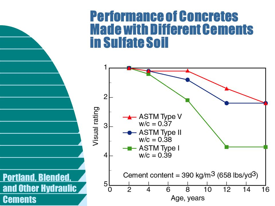 Performance of Concretes Made with Different Cements in Sulfate Soil