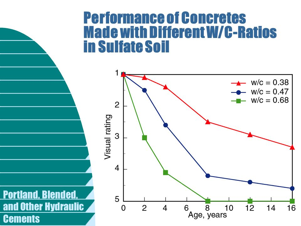 Performance of Concretes Made with Different W/C-Ratios in Sulfate Soil