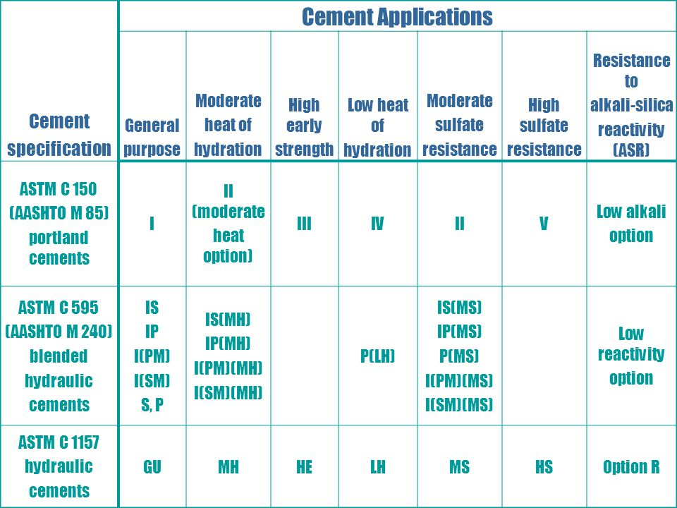 Cement Applications Cement specification General purpose Moderate