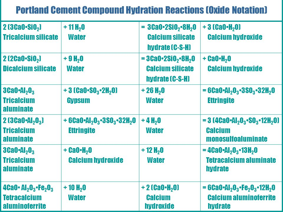 Portland Cement Compound Hydration Reactions (Oxide Notation)