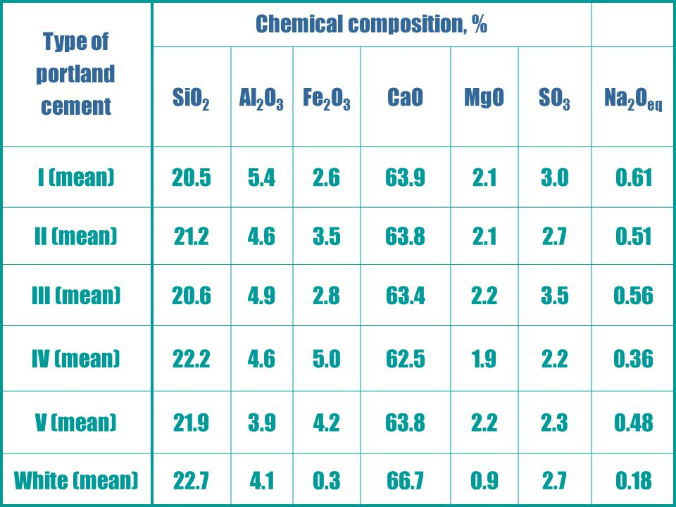 Chemical composition, %