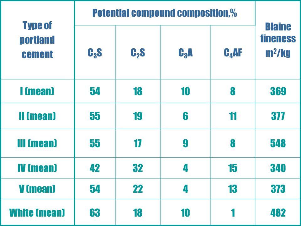 Potential compound composition,%
