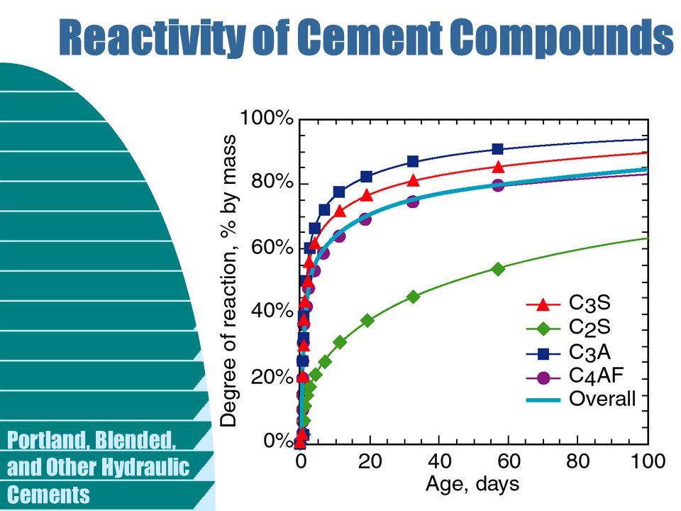Reactivity of Cement Compounds