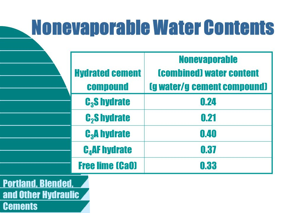 Nonevaporable Water Contents