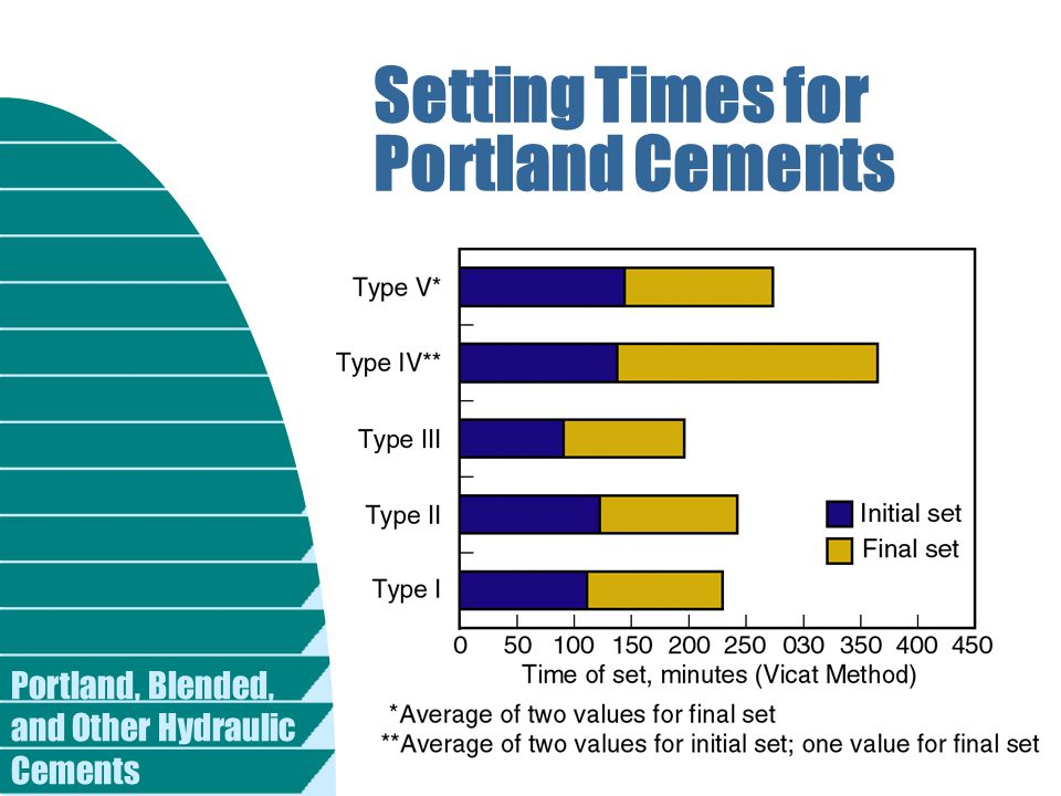 Setting Times for Portland Cements