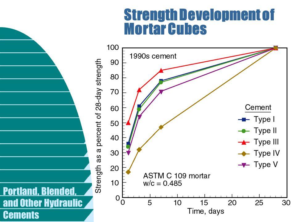 Strength Development of Mortar Cubes