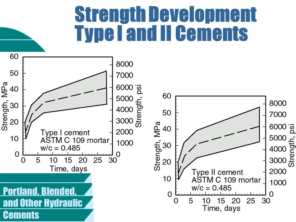 Strength Development Type I and II Cements