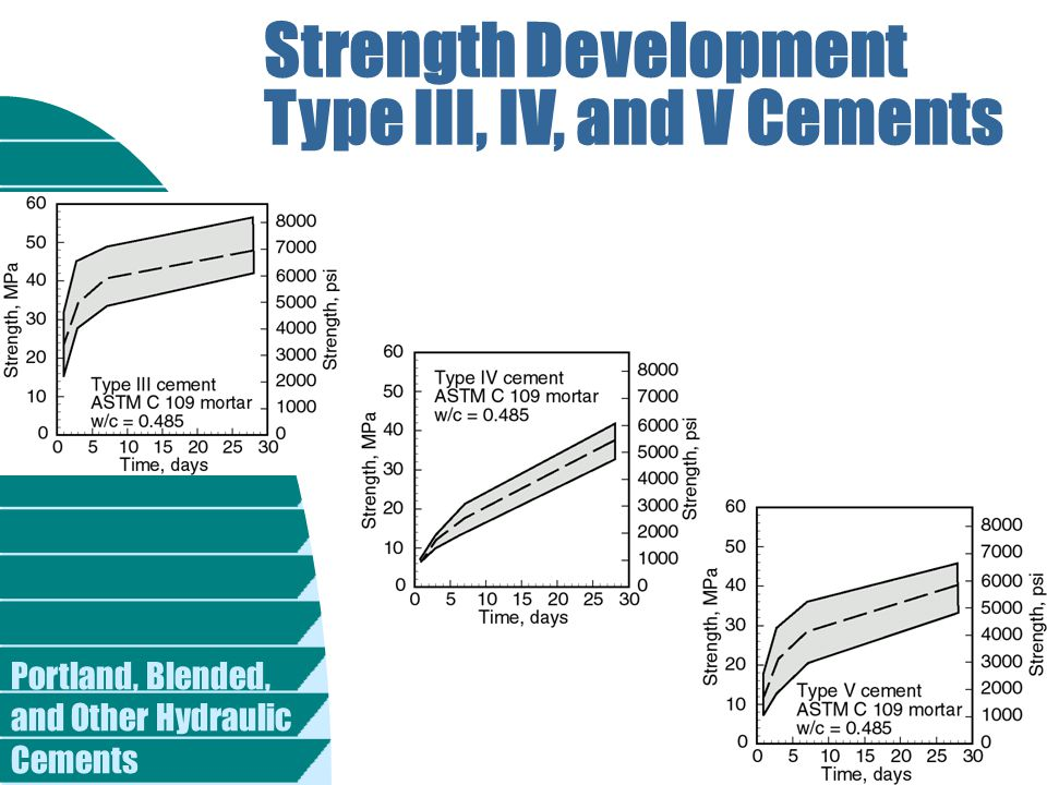 Strength Development Type III, IV, and V Cements