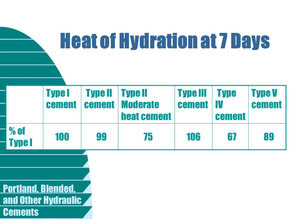 Heat of Hydration at 7 Days