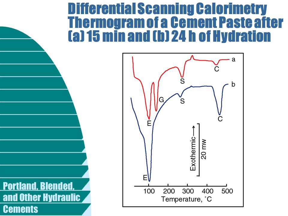 Differential Scanning Calorimetry Thermogram of a Cement Paste after (a) 15 min and (b) 24 h of Hydration