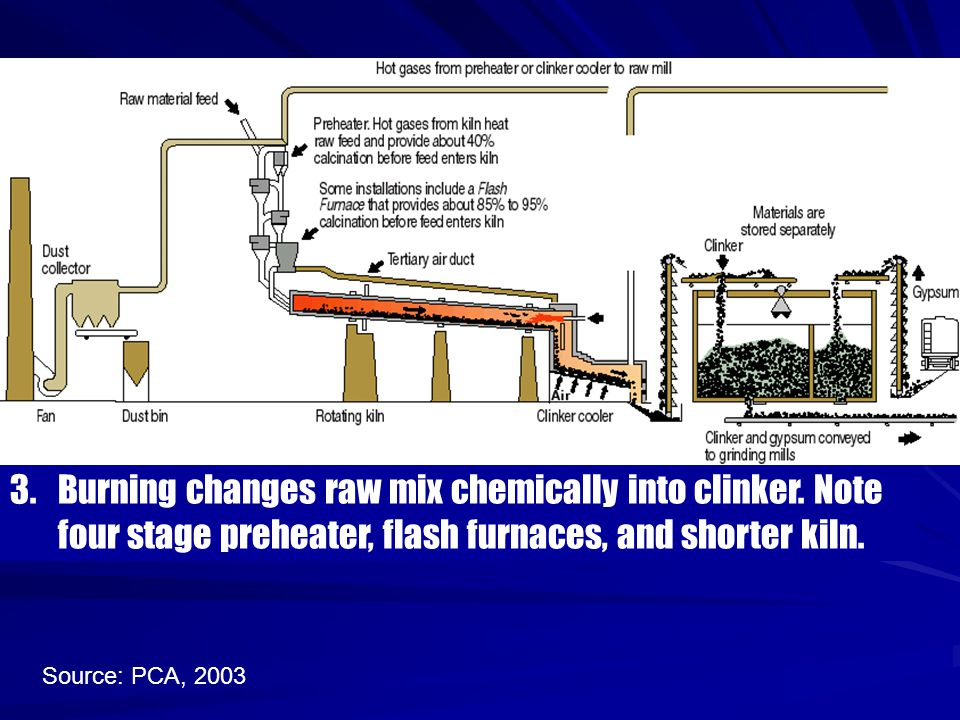 3. Burning changes raw mix chemically into clinker