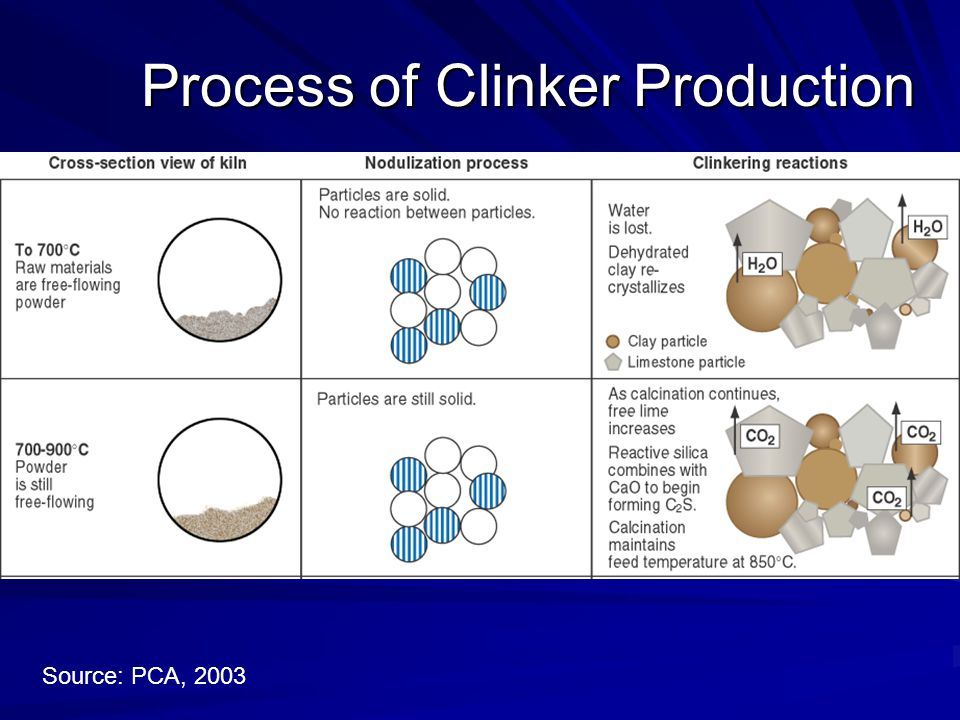 Process of Clinker Production