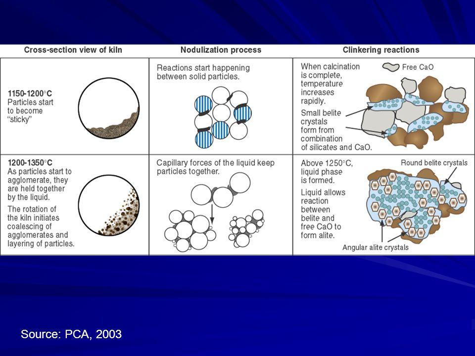 Source: PCA, 2003 Fig. 2-10.