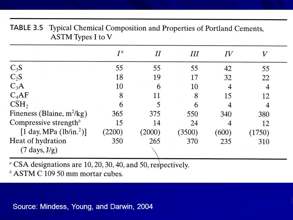 Source: Mindess, Young, and Darwin, 2004