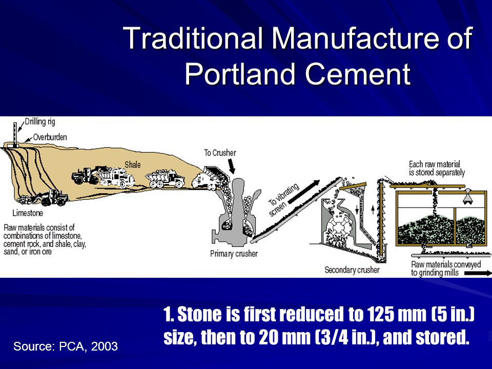Traditional Manufacture of Portland Cement