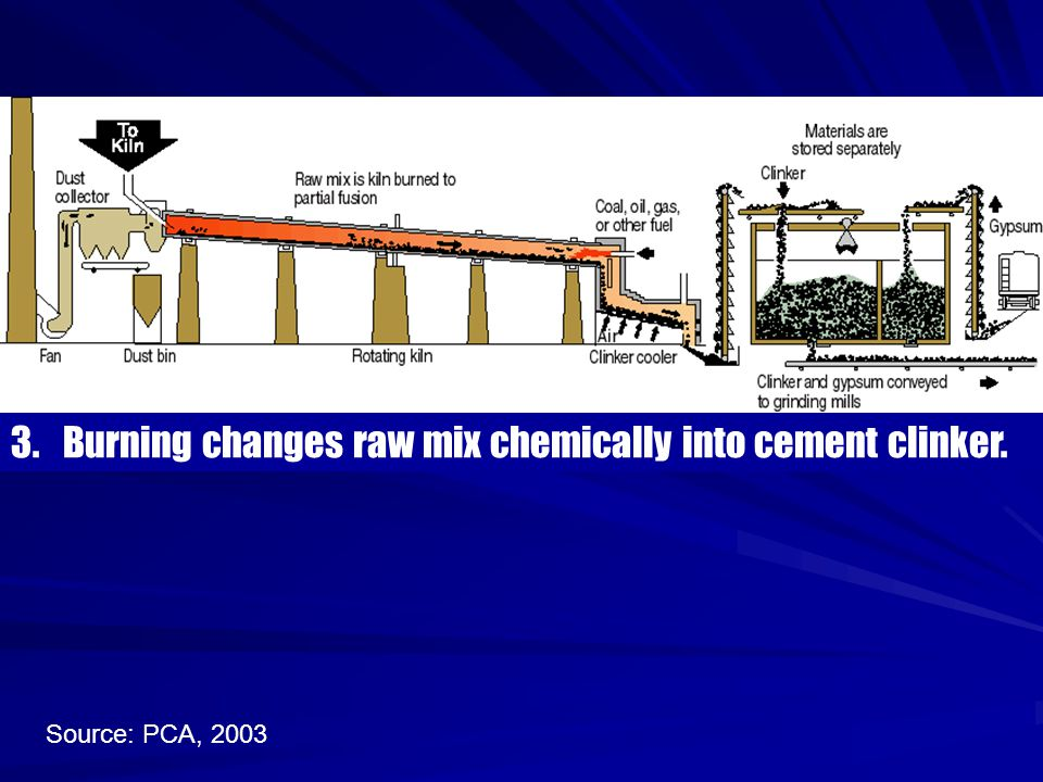 Cement Raw Materials 3 : Cement production ppt video online download