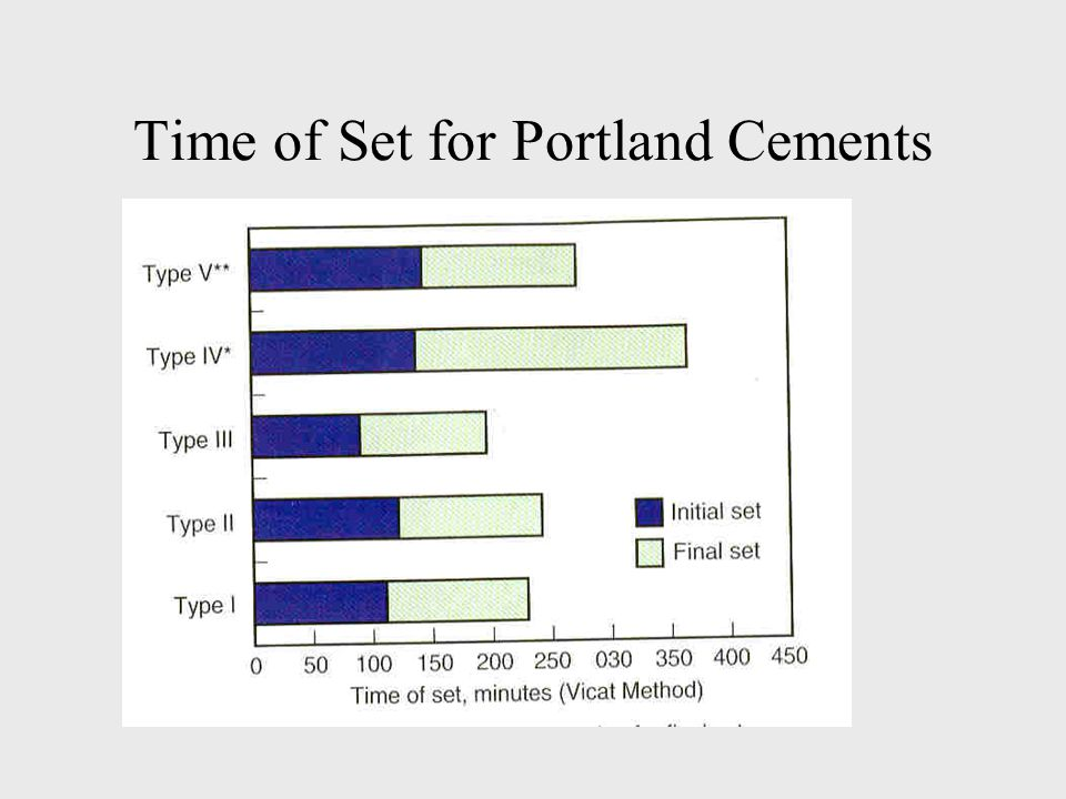 Time of Set for Portland Cements