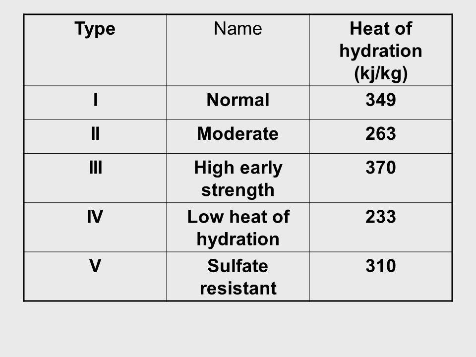 Heat of hydration (kj/kg)