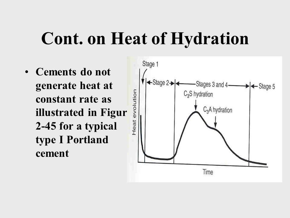 Cont. on Heat of Hydration