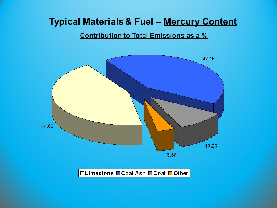 Contribution to Total Emissions as a %
