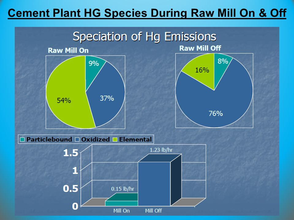 Cement Plant HG Species During Raw Mill On & Off