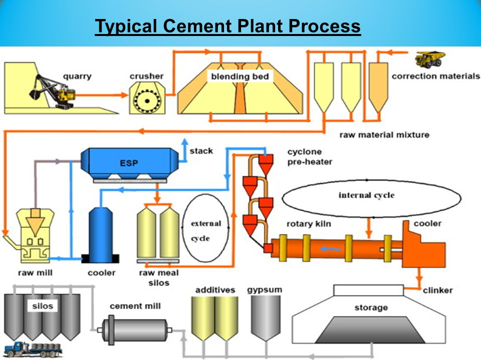 Typical Cement Plant Process