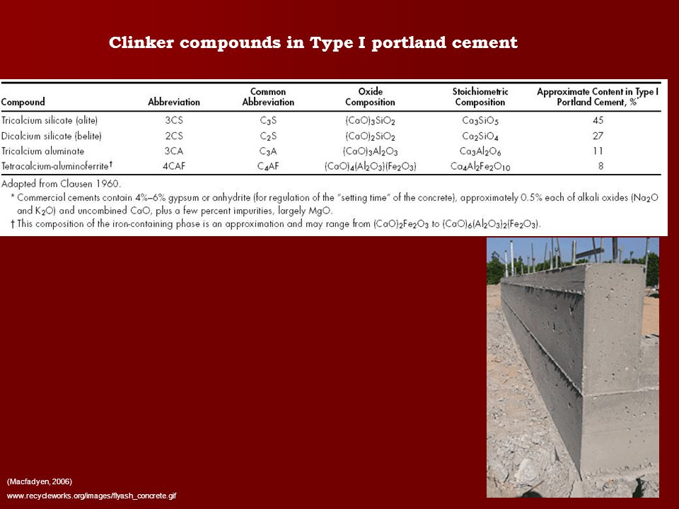 Clinker compounds in Type I portland cement