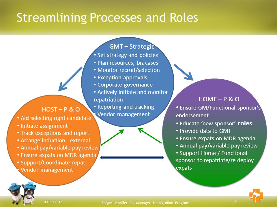 Streamlining Processes and Roles