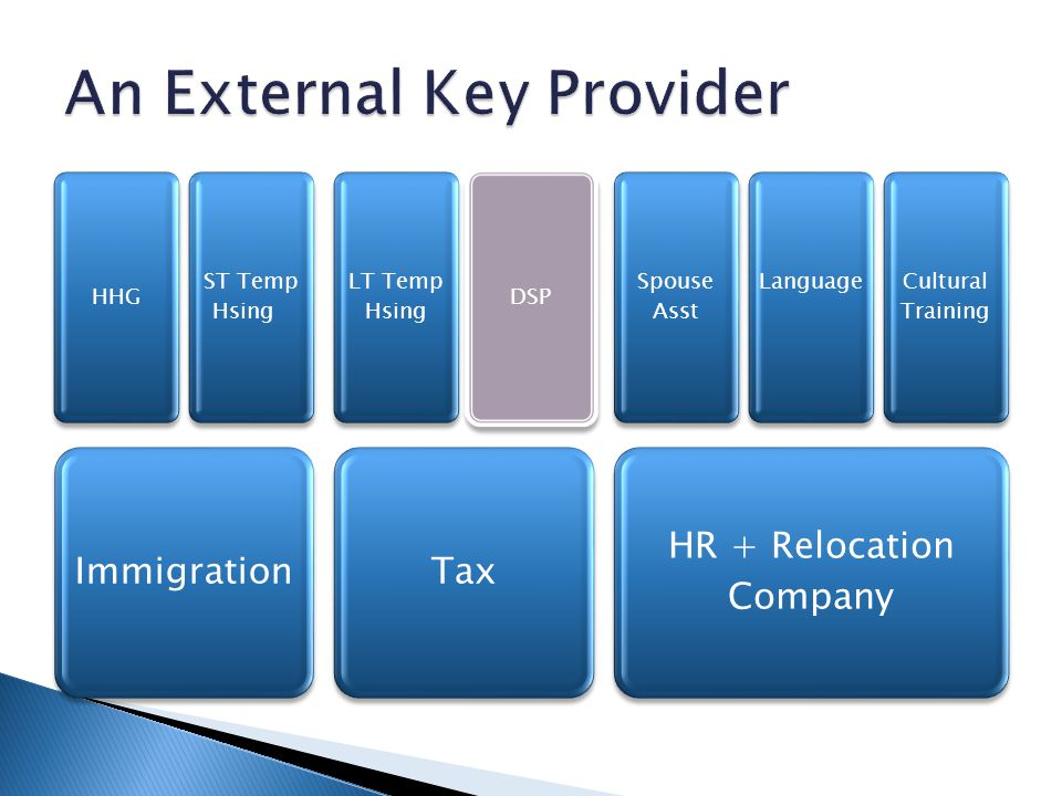 An External Key Provider