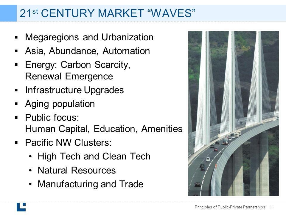 21st CENTURY MARKET WAVES