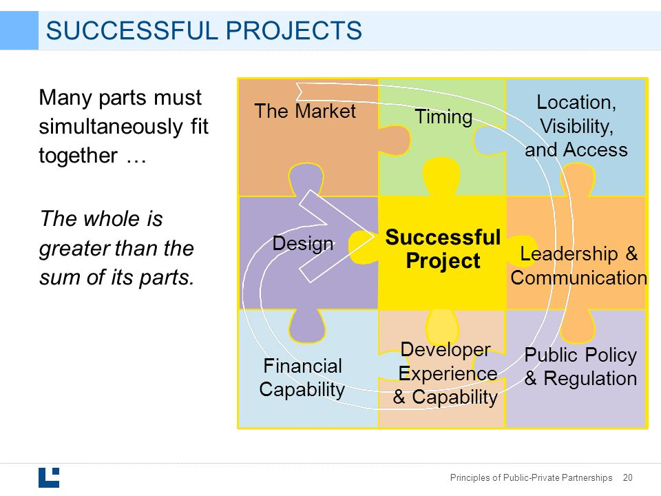 SUCCESSFUL PROJECTS Many parts must simultaneously fit together …